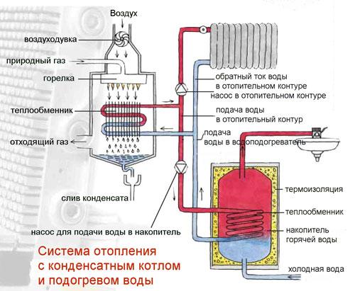 Как работает газовый котел?