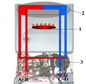 как работает котел на газу